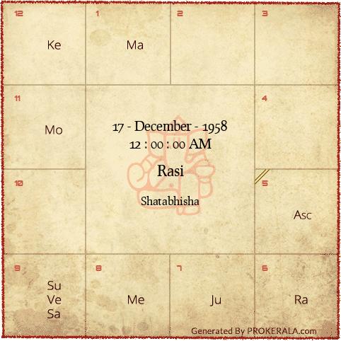 Birth Chart | Vedic Astrology Birth Chart | Rasi Chart
