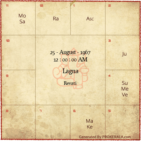 By Photo Congress || Prokerala Astrology Calendar