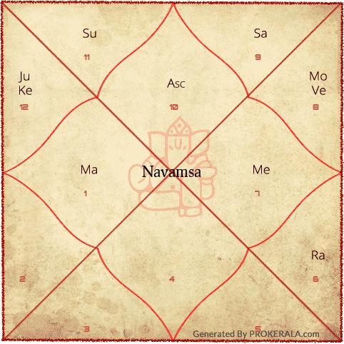 Navamsa Chart Houses