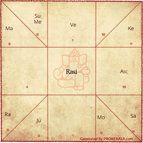 Birth Chart Vedic Astrology Birth Chart Rasi Chart Birth