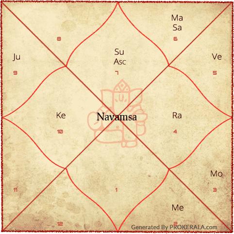 Navamsa | Navamsa Chart Calculation | Get Navamsa Chart Online