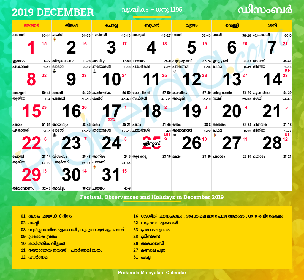 date of birth 29 march numerology in malayalam