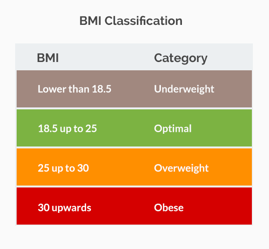 Body mass index bmi classification how to use bmi