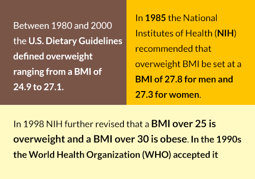 BMI Recommendations - NIH, WHO