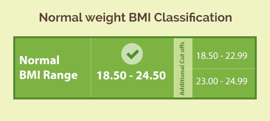 Normal healthy BMI range