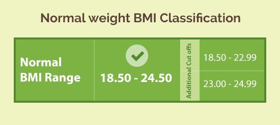 Normal healthy BMI range