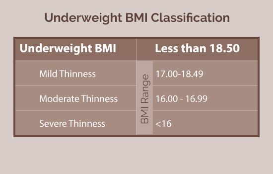 Underweight BMI range