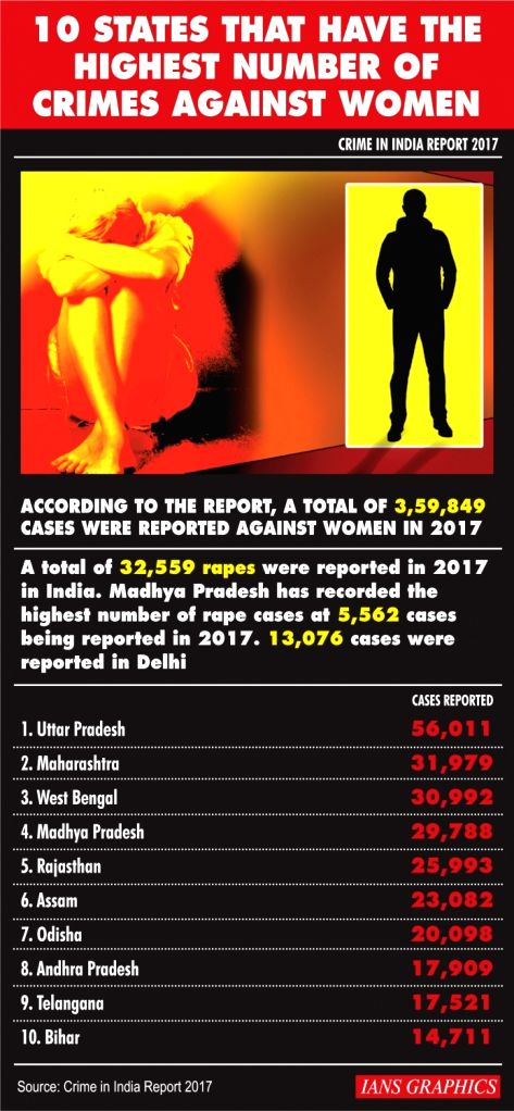 10 States That Have The Highest Number of Crimes Against Women.