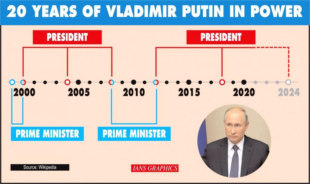 20 years of Vladimir Putin in power.