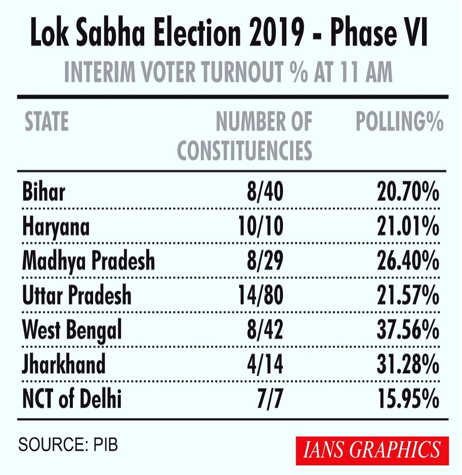 2019 Lok Sabha Elections - Phase VI -  Interim Voter Turnout Percentage at 11 AM.