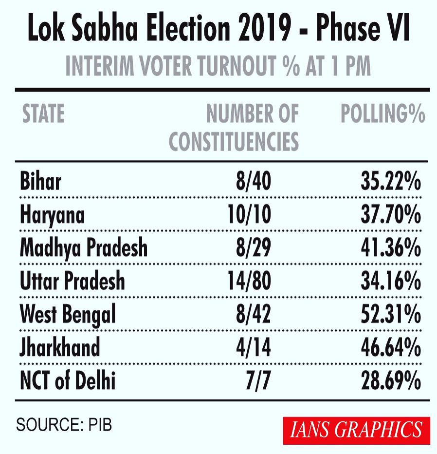 2019 Lok Sabha Elections - Phase VI -  Interim Voter Turnout Percentage at 1 PM.