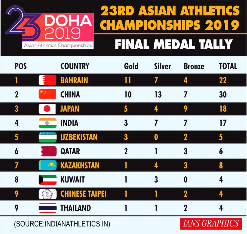 23rd Asian Athletics Championships 2019 - Final Medal Tally.