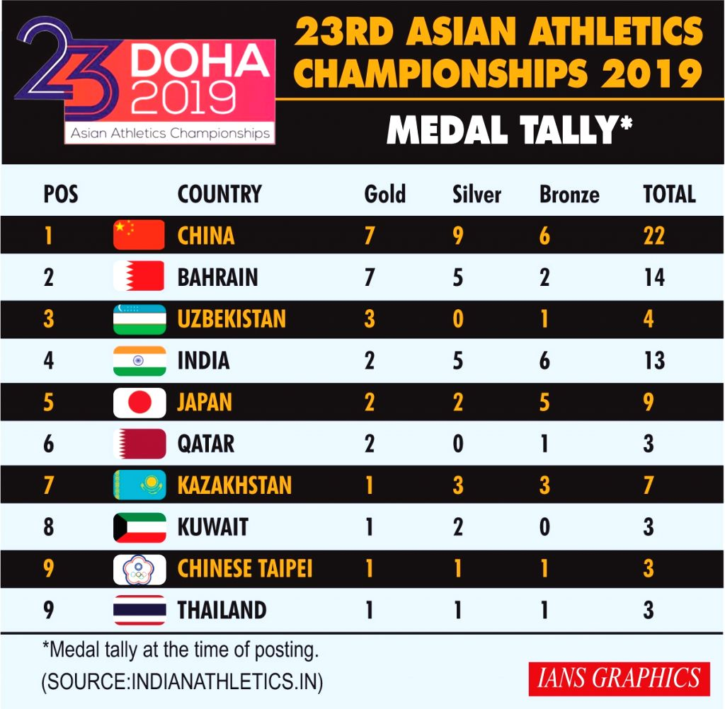23rd Asian Athletics Championships 2019 - Medal Tally.