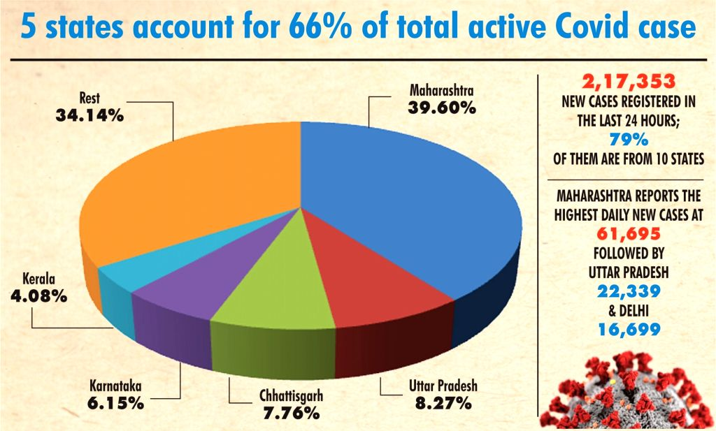 5 states account for 66% of total active Covid case.