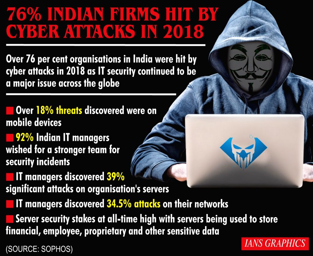76% Indian firms hit by cyber attacks in 2018.