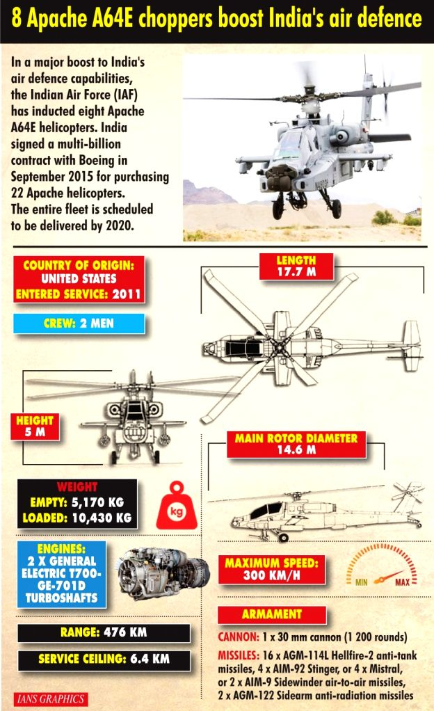 8 Apache A64E choppers boost India's defence .