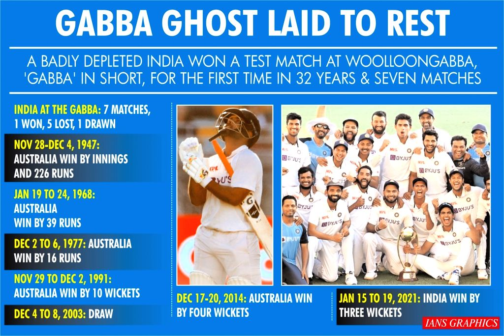 A badly depleted India won a Test match at Woolloongabba, 'Gabba' in short, for the first time in 32 years & seven matches.