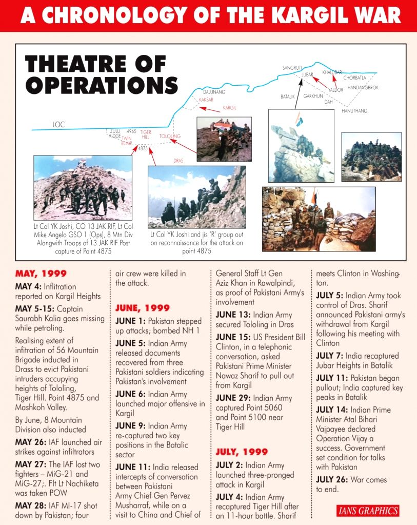 A Chronology of the Kargil War.