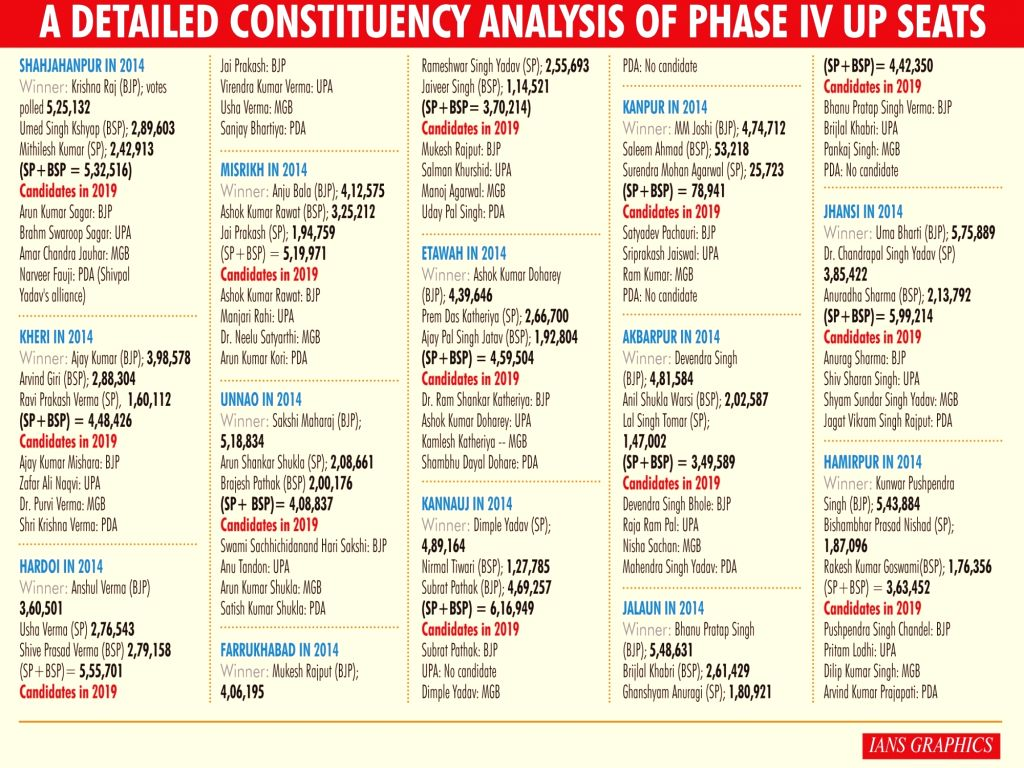A detailed constituency analysis of Phase-IV UP seats. (IANS Infographics)