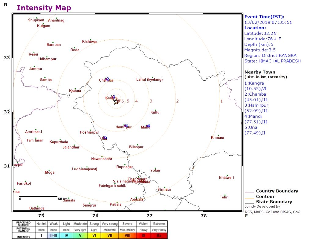 A low-intensity earthquake measuring 3.5 on the Ritcher scale hit Himachal Pradesh's Kangra district on Feb 13, 2019. There was no loss of life.