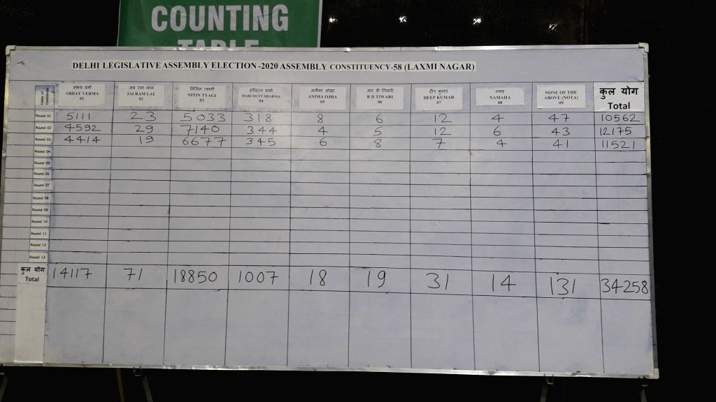 A white board with candidate wise vote count written on it at Laxmi Nagar counting center as the counting of votes for the Delhi Assembly elections is underway, in New Delhi on Feb 11, ...