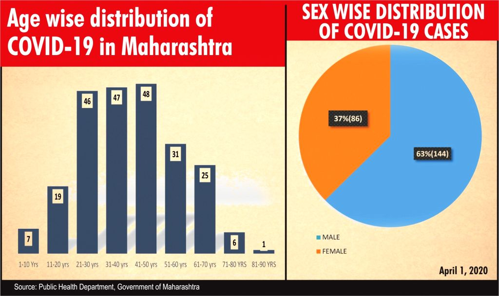 Age wise distribution of COVID-19 in Maharashra; Sex wise distribution of COVID-19 cases.