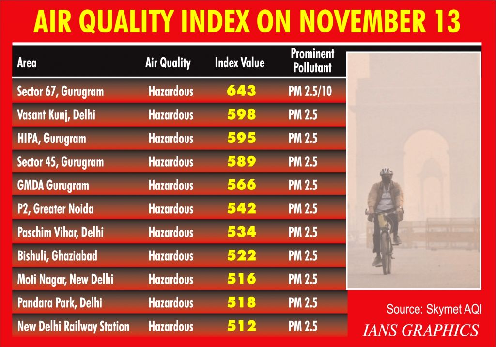 Air Quality Index On November 13. (IANS Infographics)