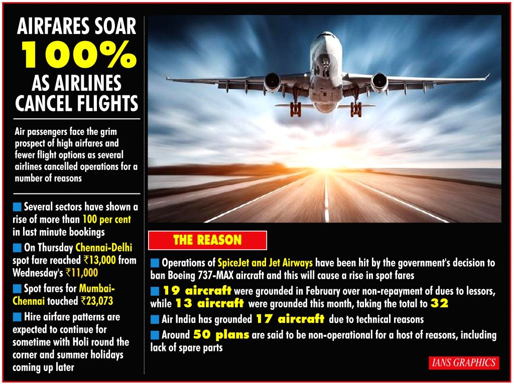 Airfares soar 100% as airlines cancel flights.(IANS Infographics)