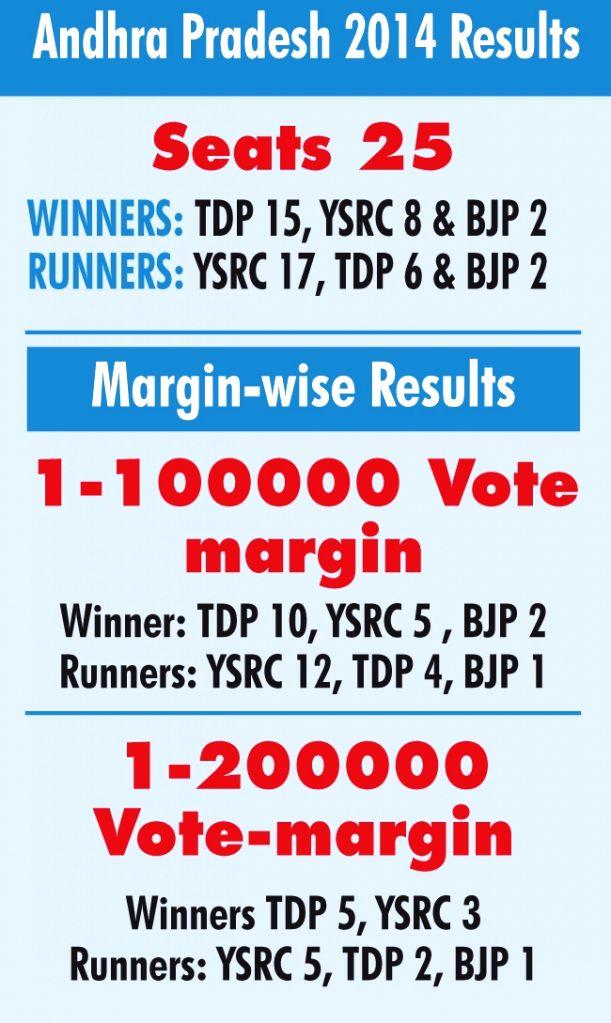 Andhra Pradesh 2014 results.
