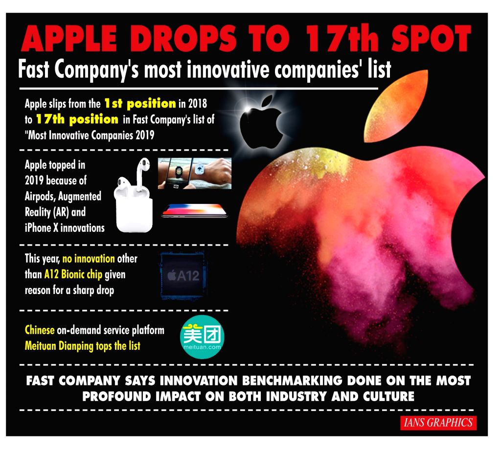Apple slips to 17th spot in '50 Most Innovative Companies' list.