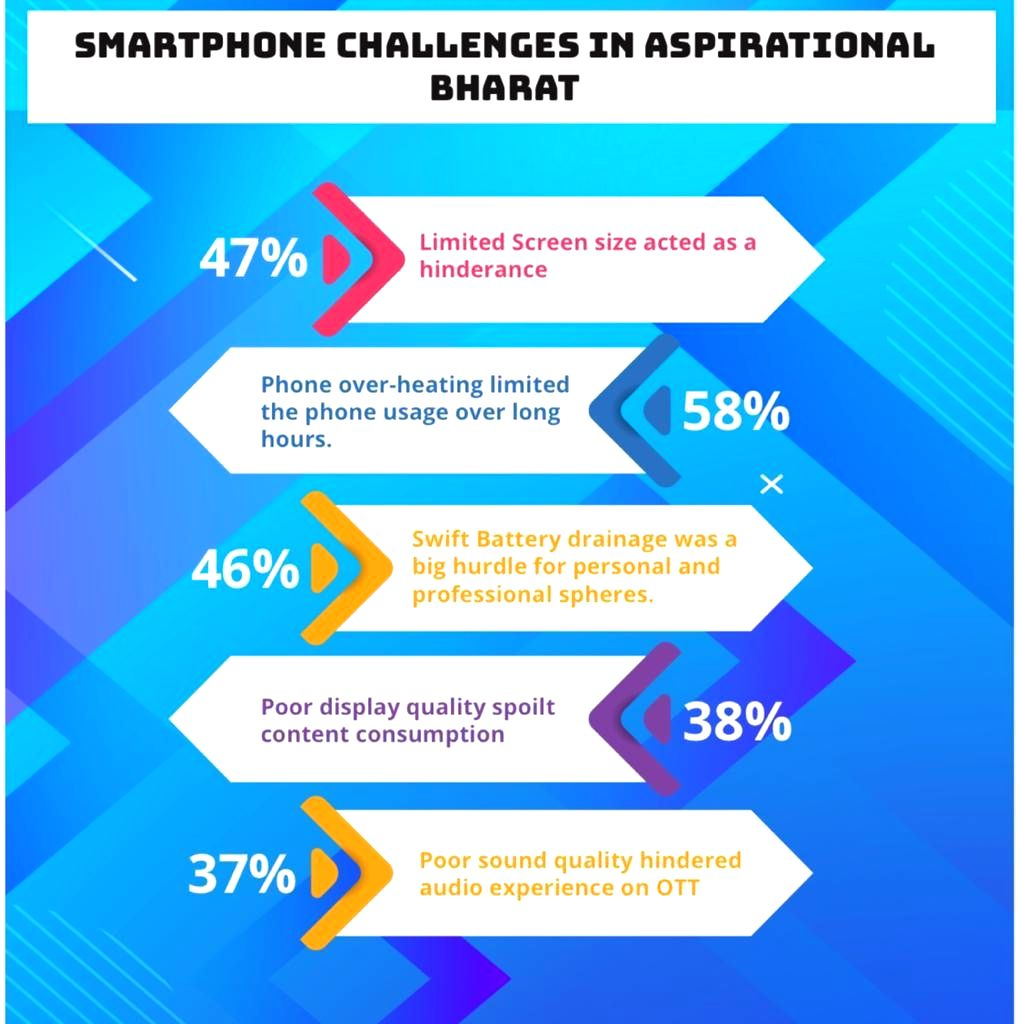 Aspirational Bharat sees 120% spike in work productivity on smartphones: TECNO CMR Survey.