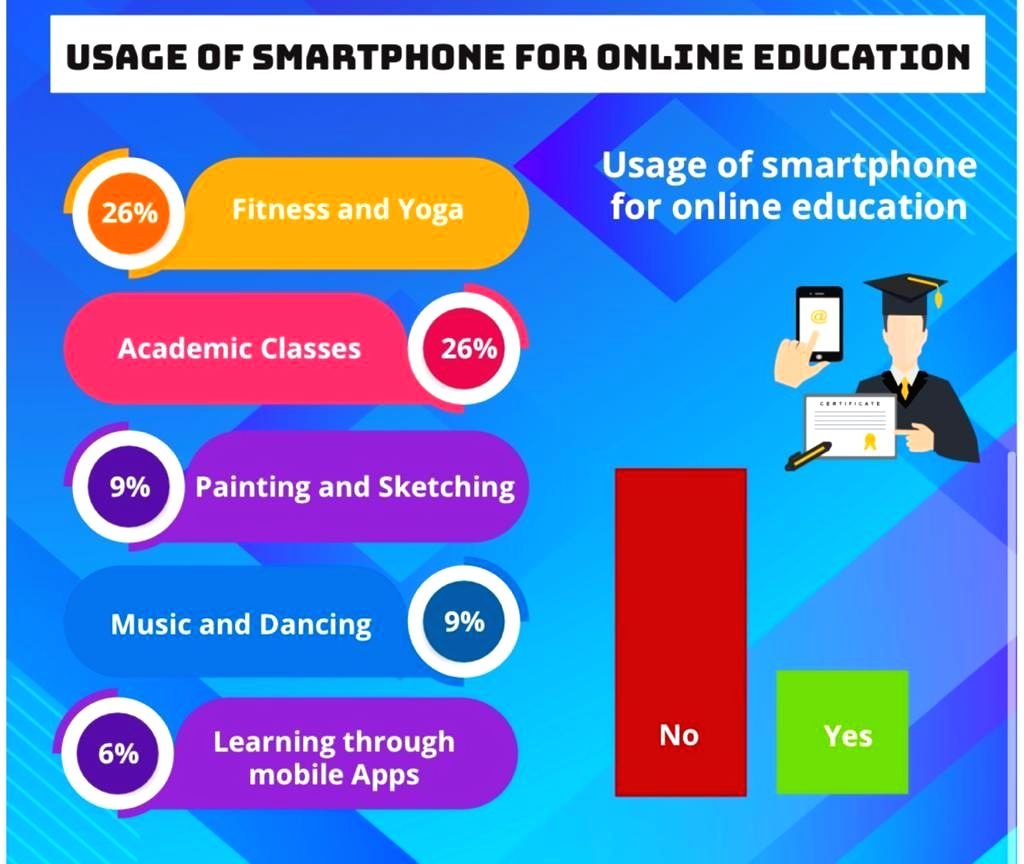 Aspirational Bharat sees 120% spike in work productivity on smartphones: TECNO CMR Survey.