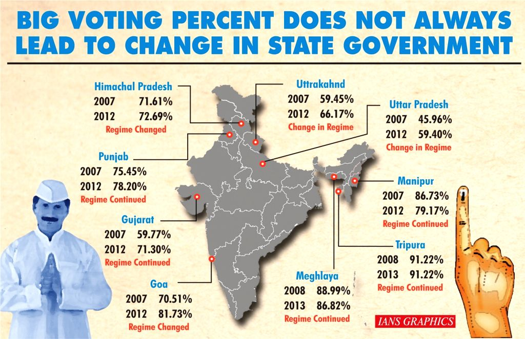 Assembly polls: Big turnout and its effect. (IANS Infographics)