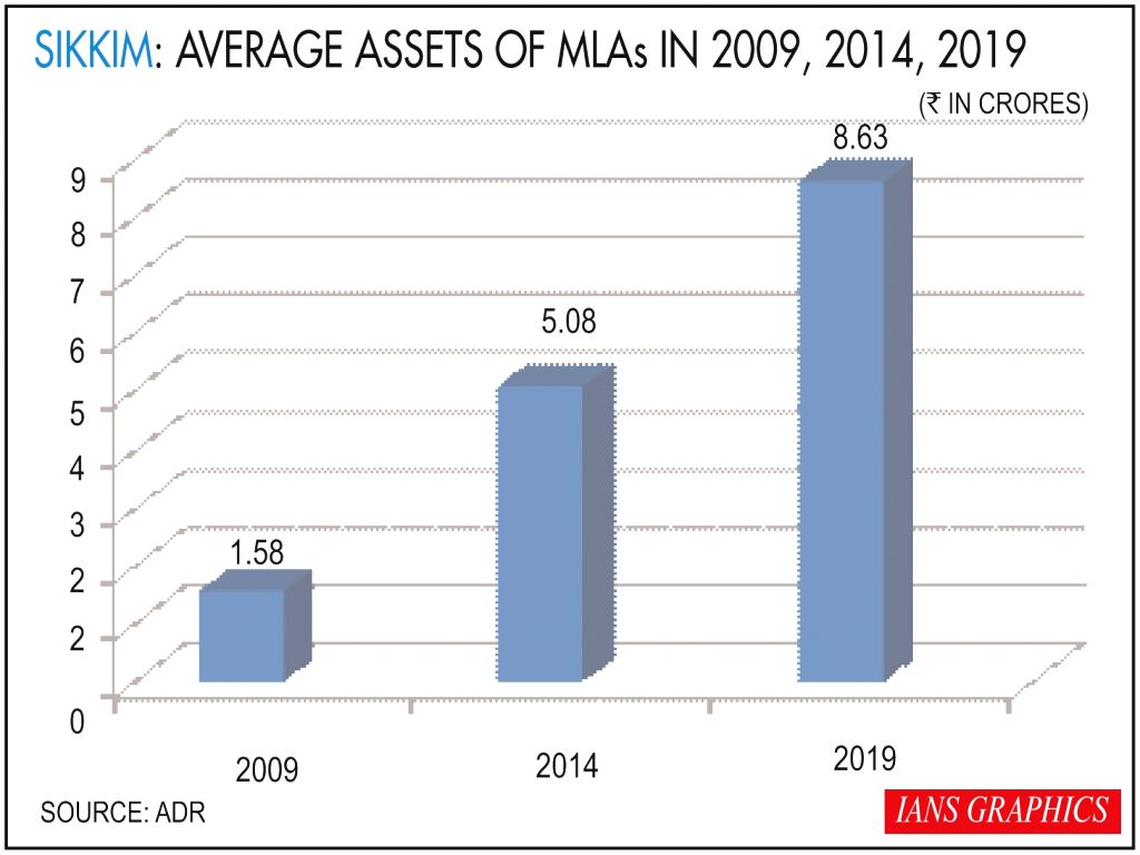 Average assets of MLAs in 2009, 2014, 2019.