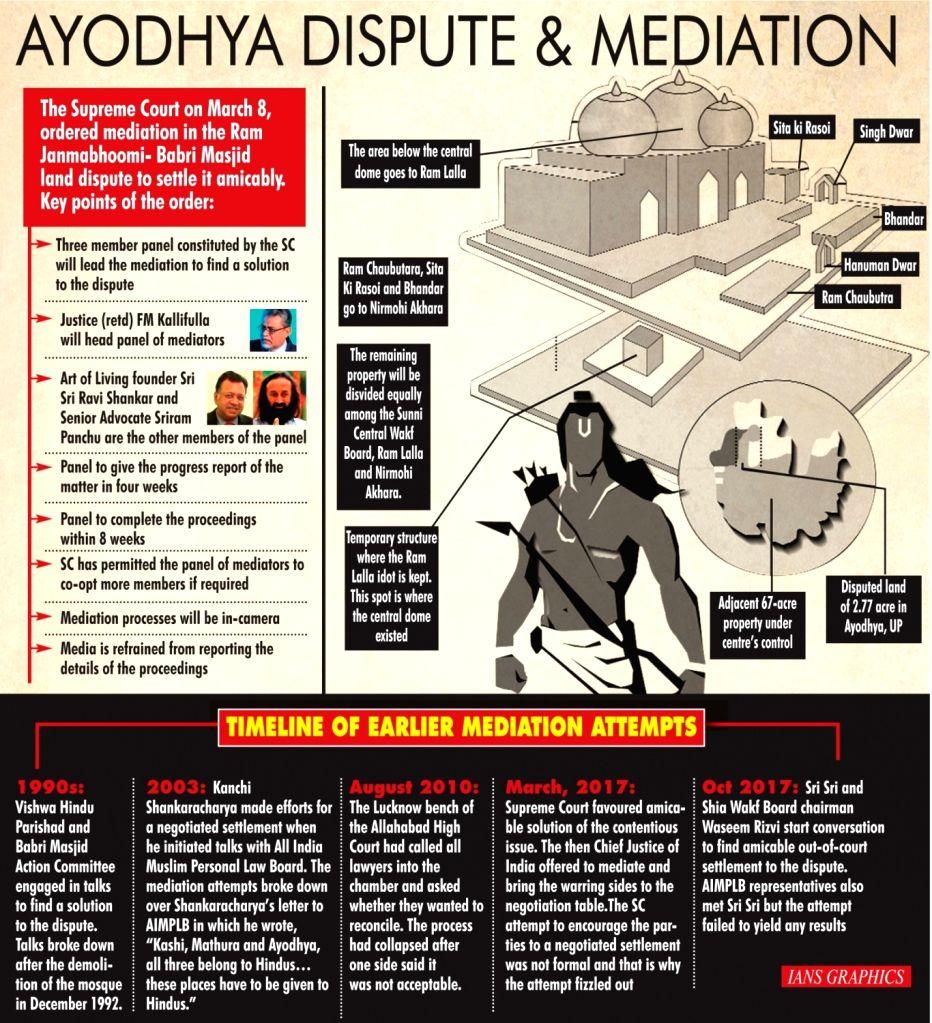 Ayodhya Dispute And Mediation. (IANS Infographics)