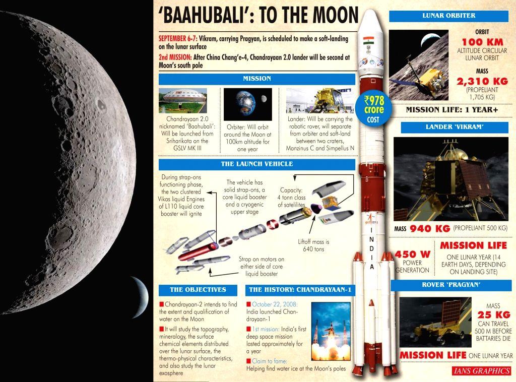 'Baahubali': To The Moon. (IANS Infographics)