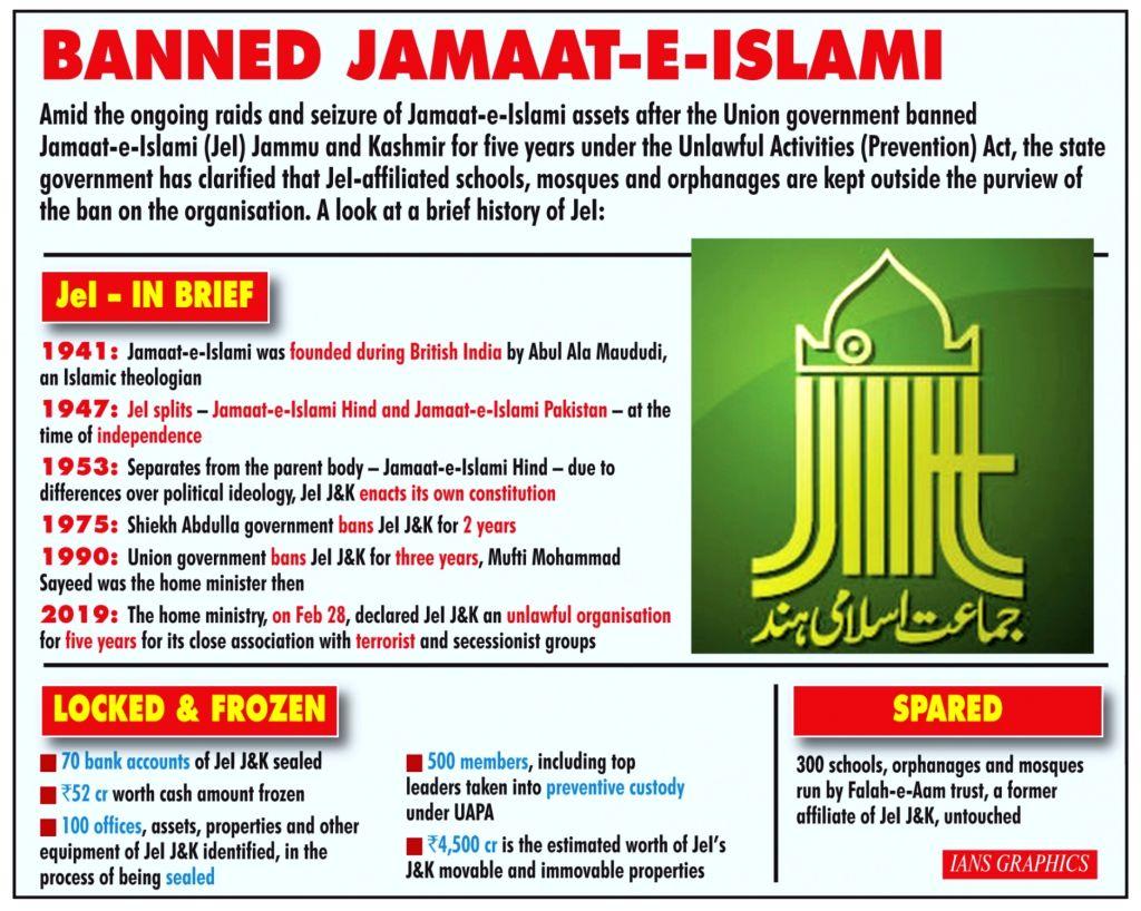 Banned Jammat-E-Islami.