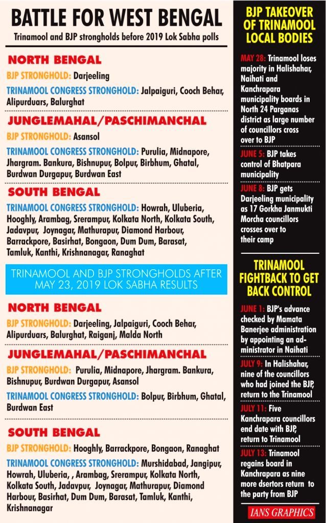 Battle for West Bengal.