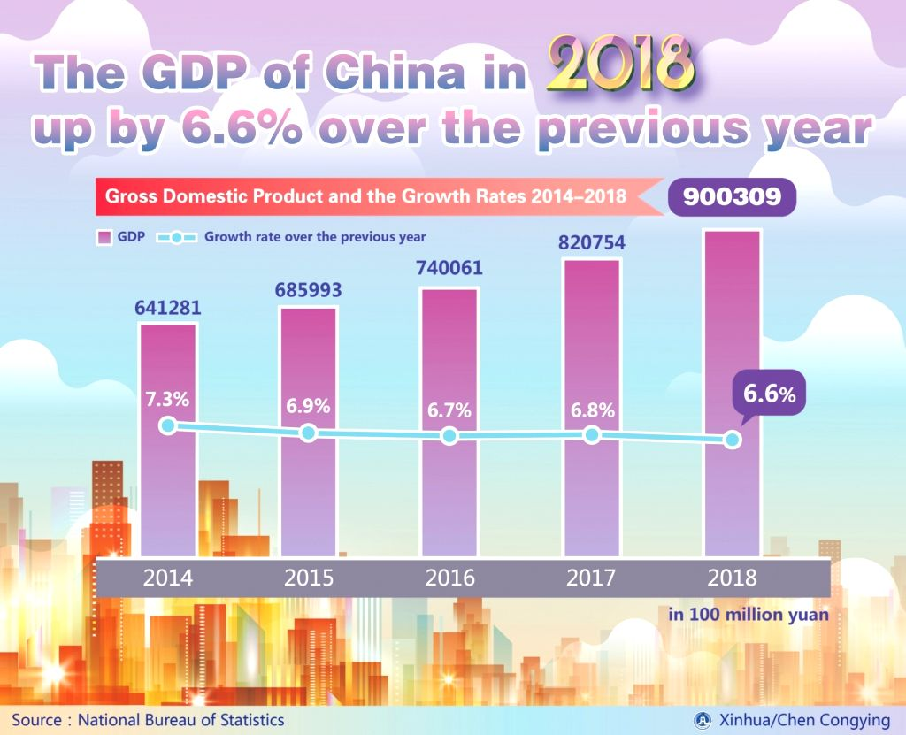 BEIJING, Feb. 28, 2019 (Xinhua) -- Graphics shows gross domestic product and the growth rates from 2014 to 2018, according to the National Bureau of Statistics of China. (Xinhua/Chen Congying/IANS)