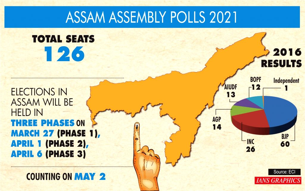 Bengal to vote in 8 phases, Assam in 3, TN, Kerala, Puducherry in single phase.