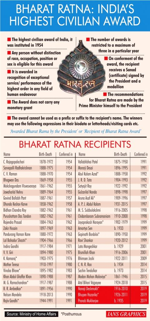 Bharat Ratna: India's highest civilian award.