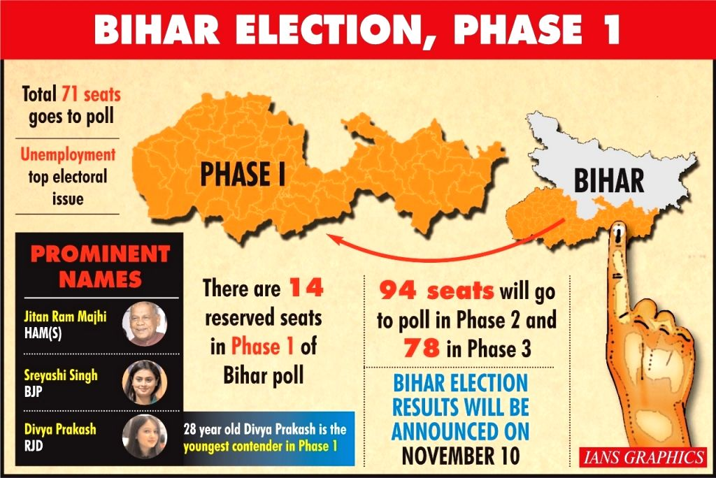 Bihar Assembly polls - Future of 1,066 candidates at stake in first phase.