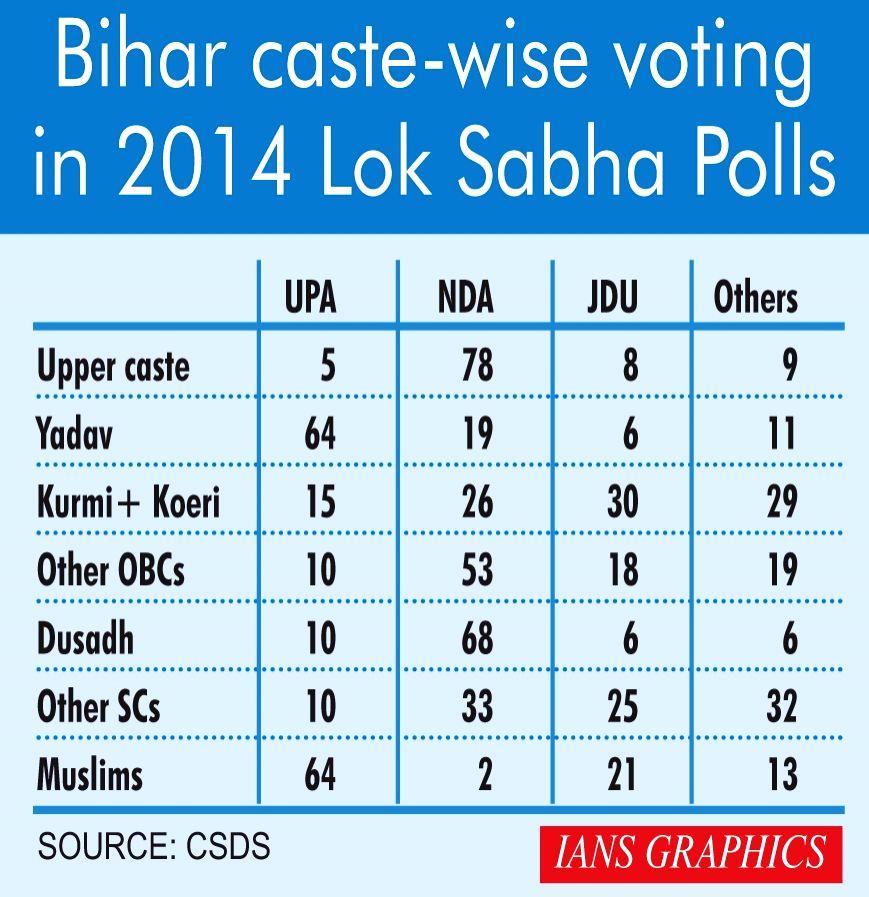 Bihar caste-wise voting in 2014 Lok Sabha Polls.