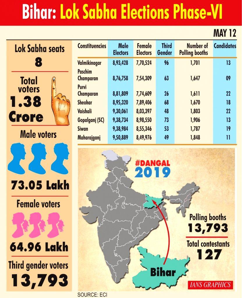 Bihar: Lok Sabha elections Phase-VI.