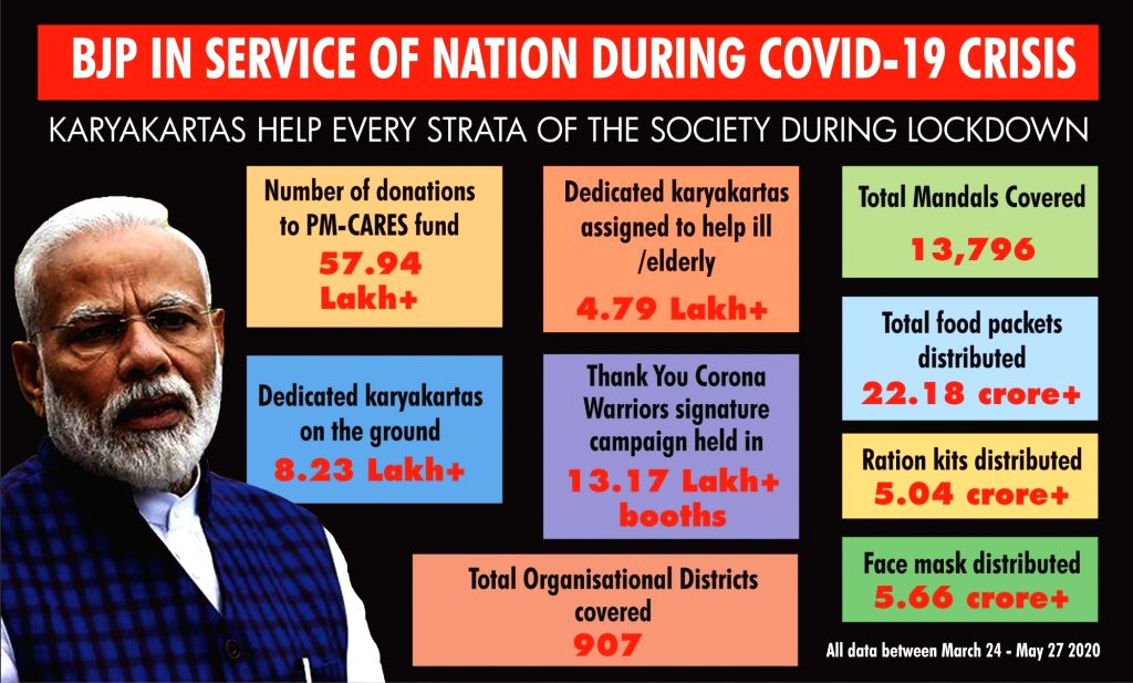 BJP in service of nation during covid-19 crisis.