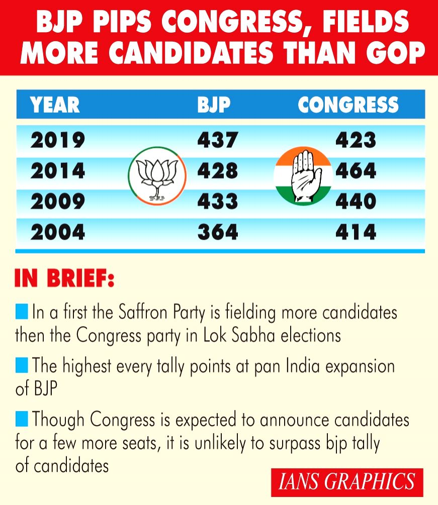 BJP pips Congress, fields more candidates than Grand Old Party (GOP).