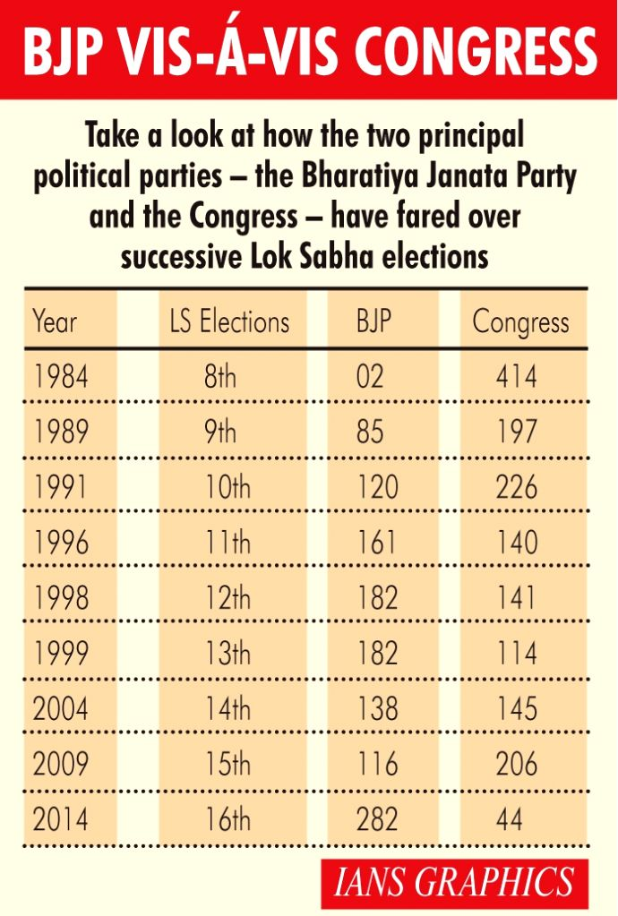 BJP vis-a-vis Congress - Take a look at how the two principal political parties - the Bharatiya Janata Party and the Congress - have fared over successive Lok Sabha elections.