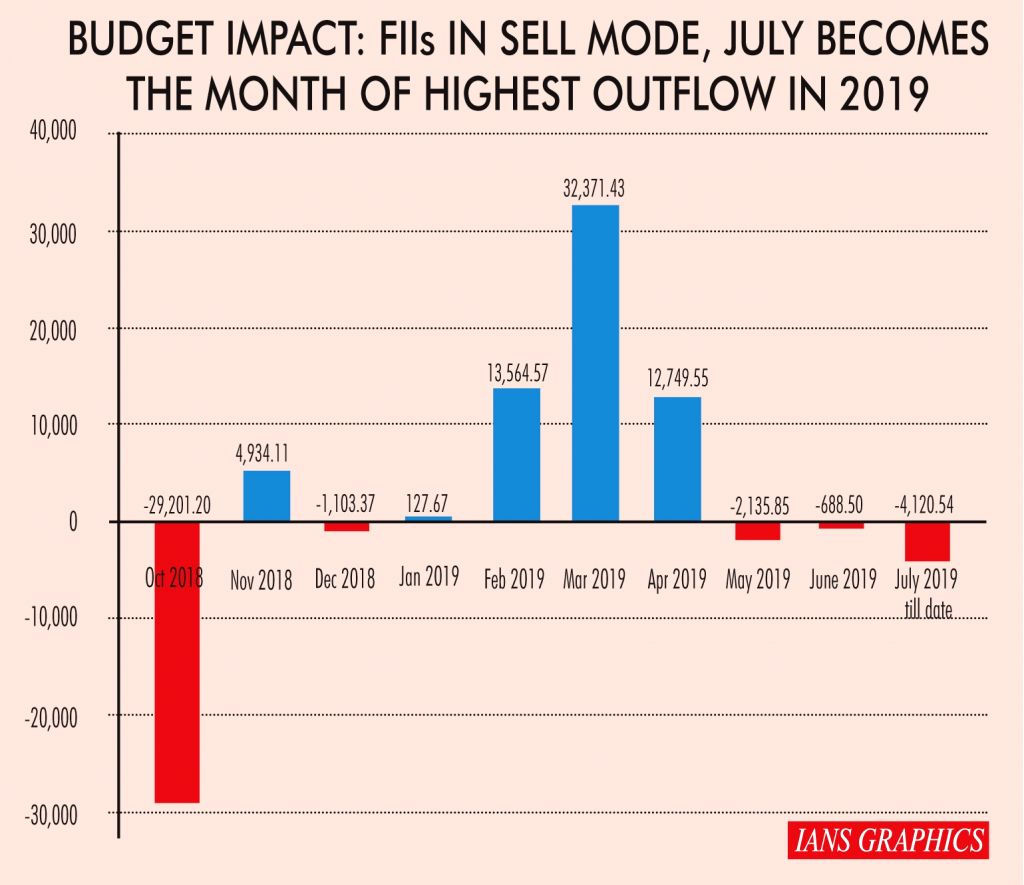 Budget impact: FIIs in sell mode, July becomes the month of highest outflow in 2019. (IANS Infographics)