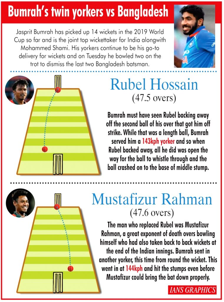 Bumrah's twin yorkers Vs Bangladesh. (IANS Infographics)