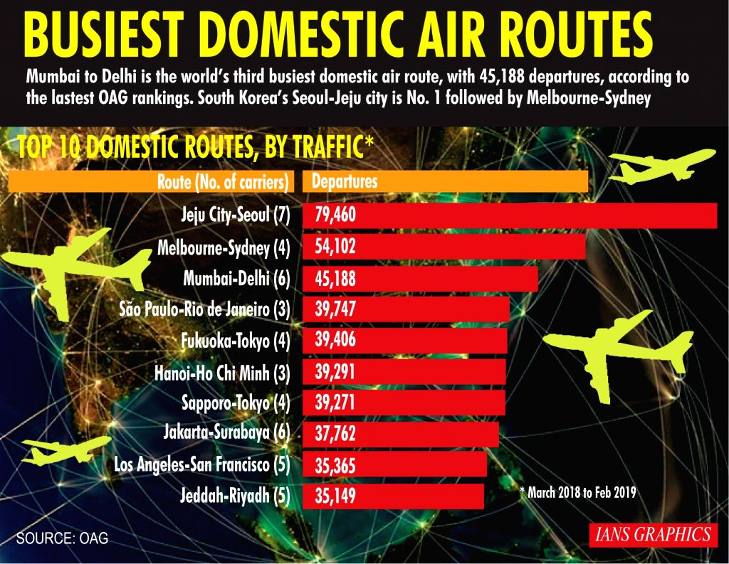 Busiest domestic air routes.